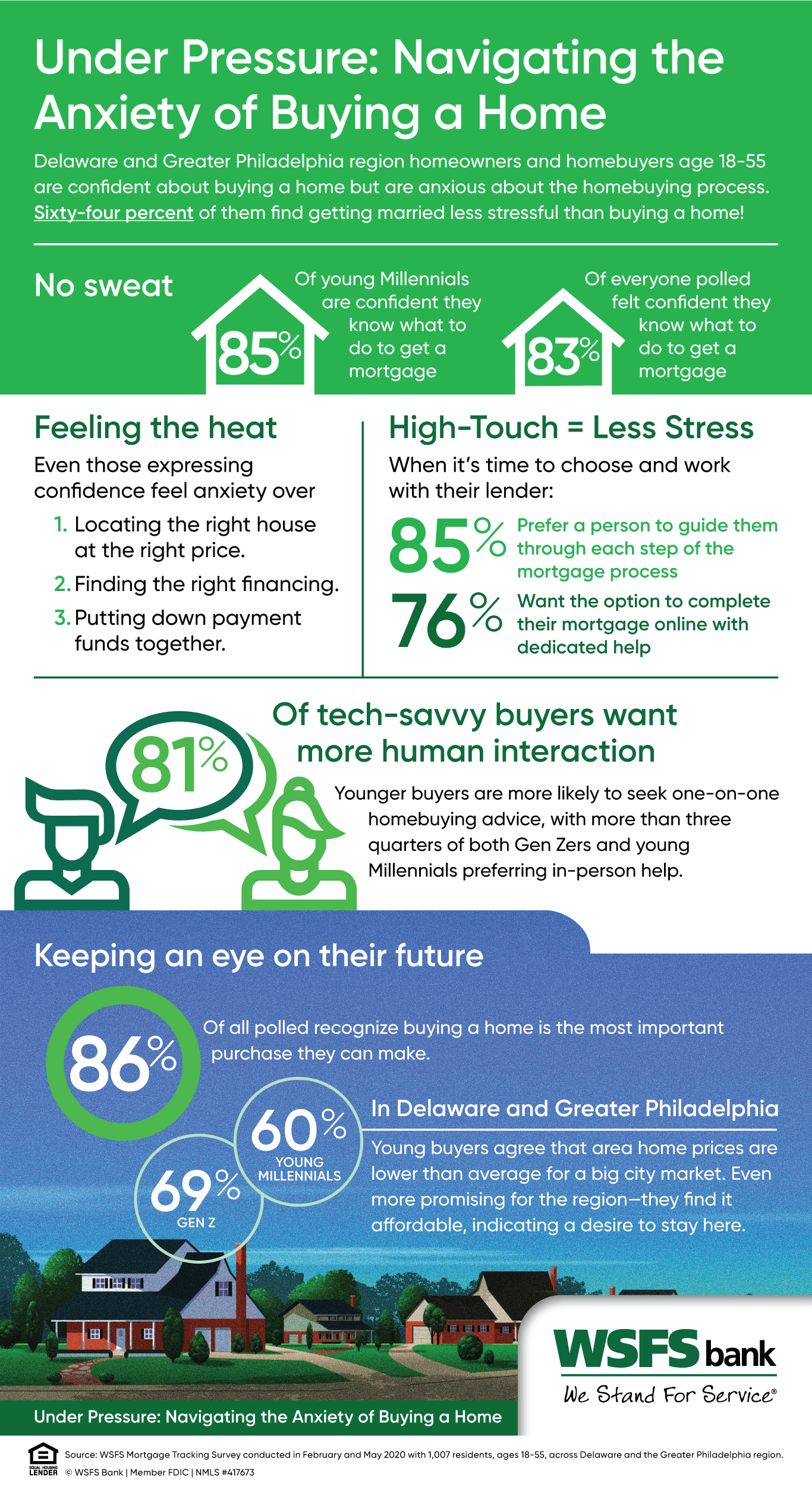 Delaware and Greater Philadelphia region homeowners and homebuyers age 18-55 are confi dent about buying a home but are anxious about the homebuying process.